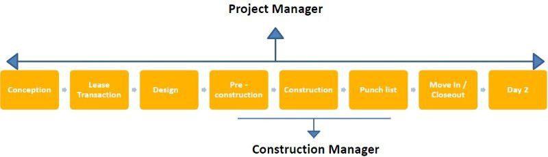 Project Management vs. Construction Management | Stephen Fean, MBA ...