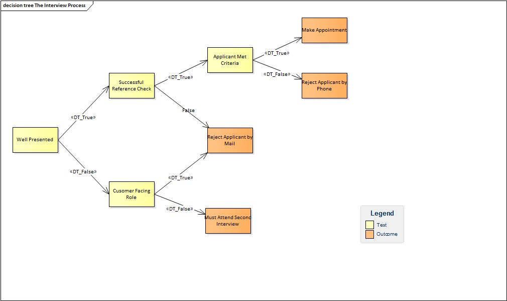 Decision Tree | Enterprise Architect User Guide