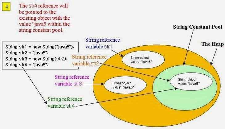 Java String   Learn.Dot.Optimus