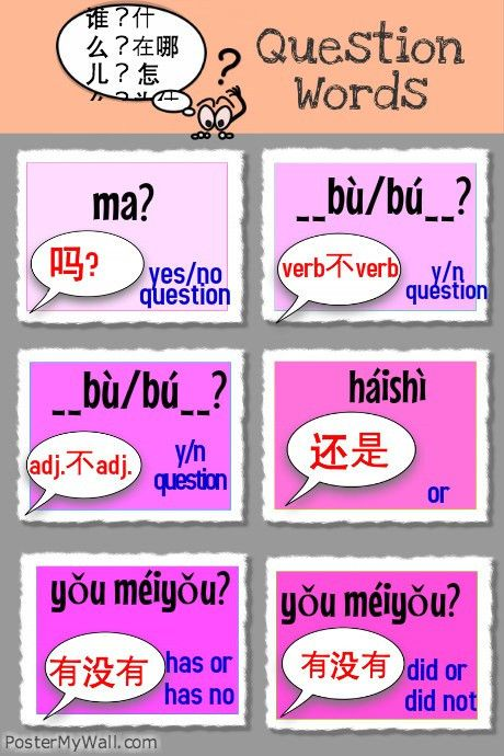 Chinese Question words template | PosterMyWall