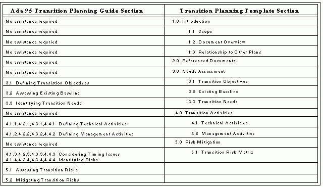 Ada 95 Transition Planning Guide - Section 2