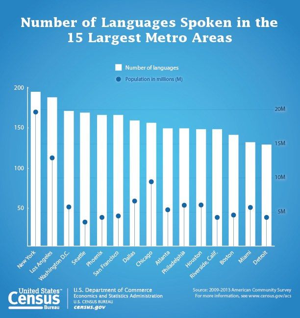 Census Bureau Reports at Least 350 Languages Spoken in U.S. Homes