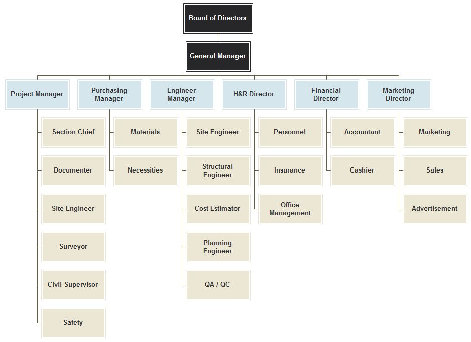 Construction Company Organizational Chart – Introduction and ...
