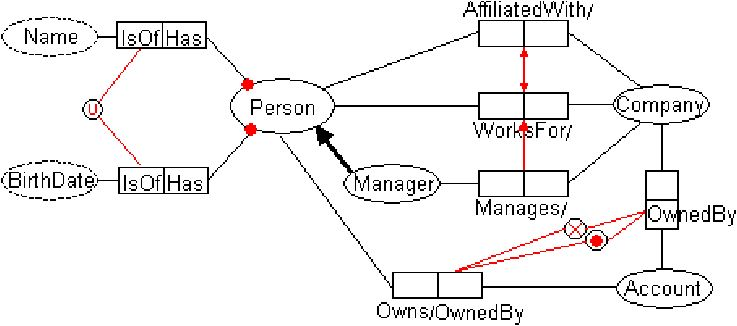 Example of an ORM Schema   Figure 1 of 5