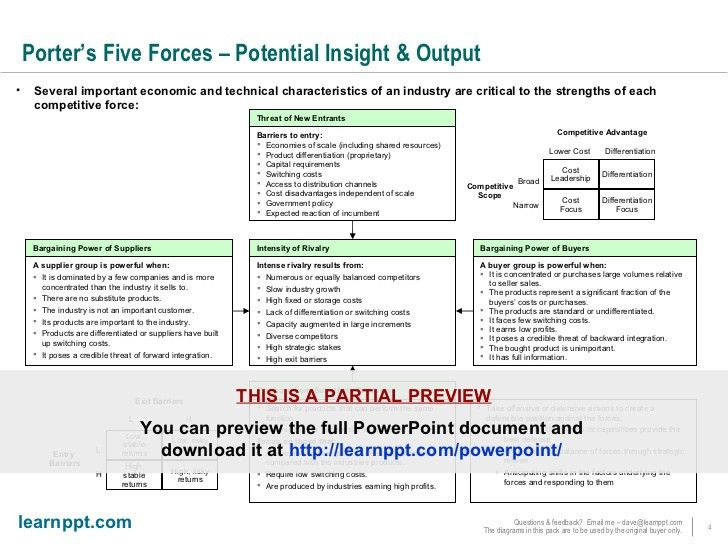 Porter's Five Forces - PowerPoint Template