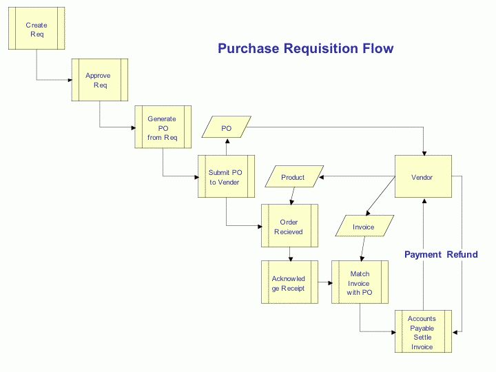 The Procurement Process - Creating a Sourcing Plan: Procurement ...