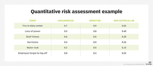 A free IT risk assessment template