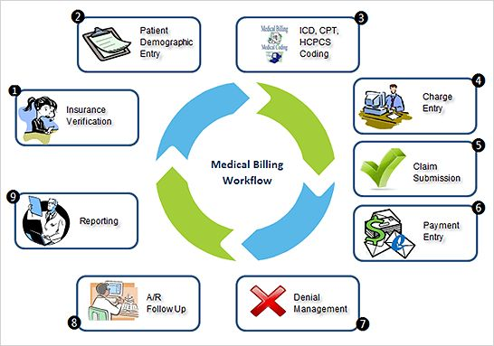 Online Medical Billing and Coding Schools