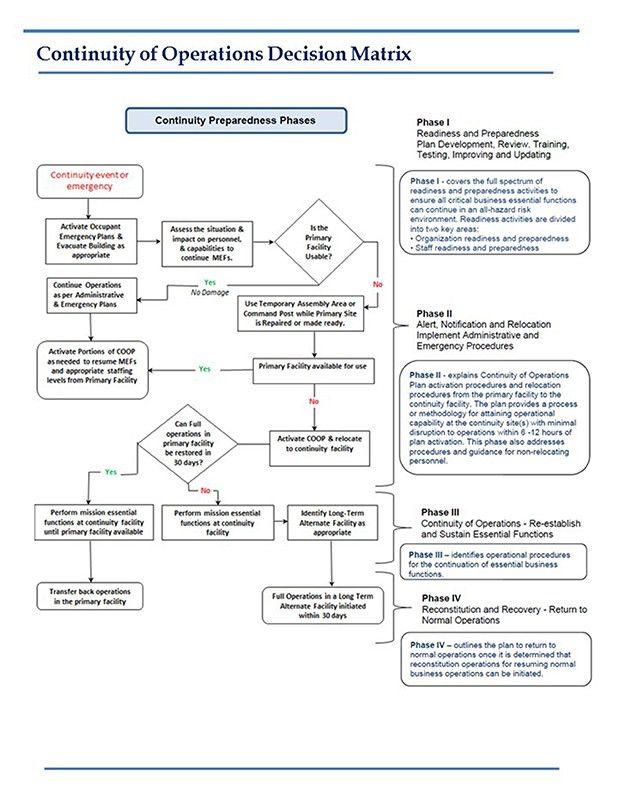 Planning & Preparedness Continuity Planning