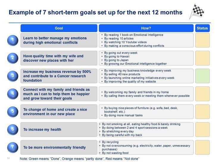 25+ melhores ideias de Personal development plan template no ...