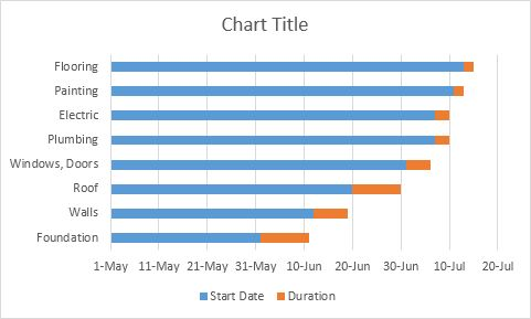 Gantt Chart in Excel - EASY Excel Tutorial