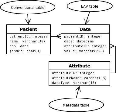JMIR-Generic Design of Web-Based Clinical Databases | Anhøj ...