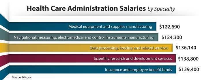 Healthcare Administration Job Description. 14 Hospital ...