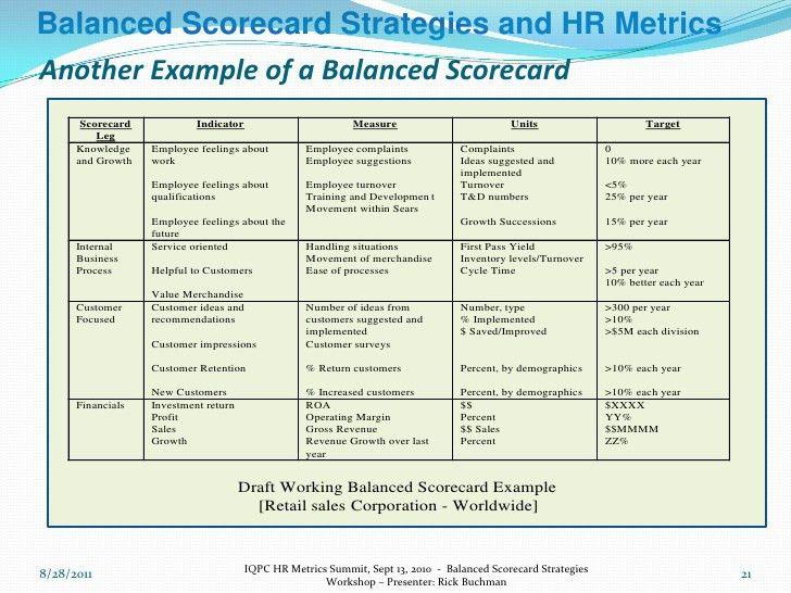 Balanced Scorecard Strategies And Hr Metrics Workshop Sept 13 Chi…