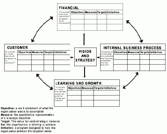 Balanced Scorecard Example | Jyler