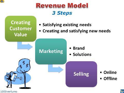 REVENUE MODEL, Different Revenue Models, Internet Business Revenue ...