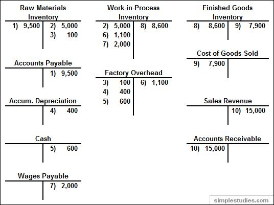 Manufacturing and Non-manufacturing Costs: Online Accounting ...