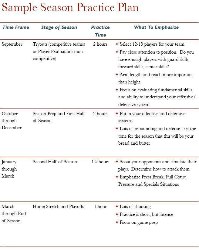 high school basketball practice plan template - Google Search ...