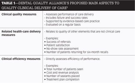 Clinical quality assurance in the dental profession - Dental Economics