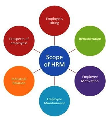Scope of Human Resource Management - Human Resource l Concepts l ...