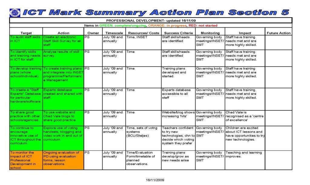 Action Plan Example. Corrective-Action-Plan-Template-Corrective ...