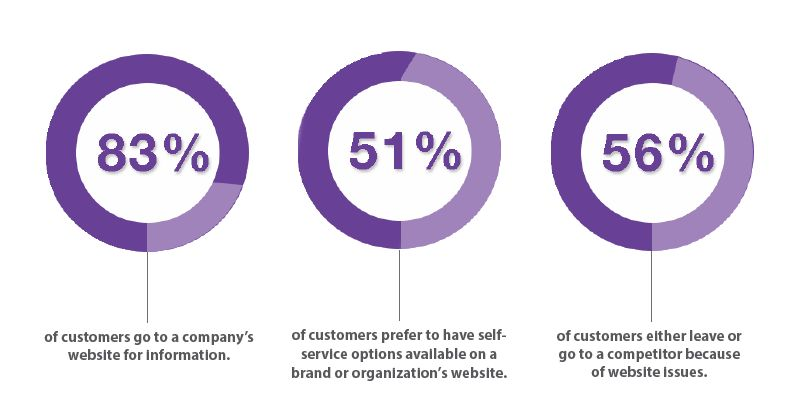 32 Customer Experience Statistics for 2017