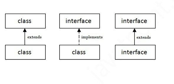 Interface In Java - Javatpoint