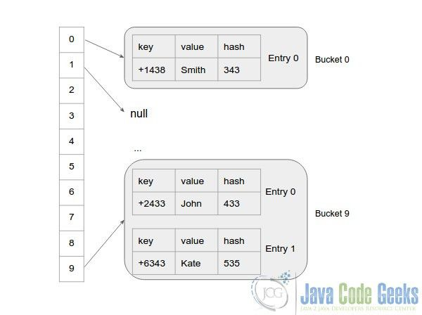 How Map/HashMap Works Internally in Java | Examples Java Code ...