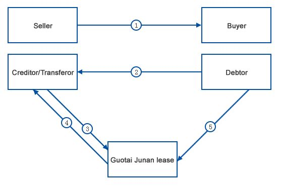 Guotai Junan Leasing