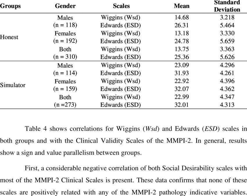A social desirability scale for the MMPI-2. Which of the two ...
