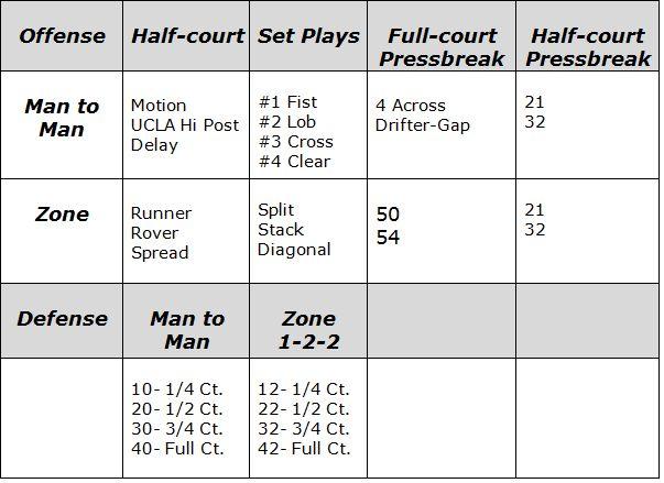 Creating a Master Basketball Practice Plan, Coach's Clipboard ...