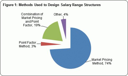 Salary Structures: Creating Competitive and Equitable Pay Levels