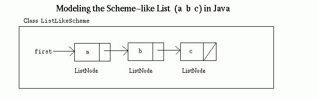 Computer Science 153 Laboratory Exercise: Lists in Java