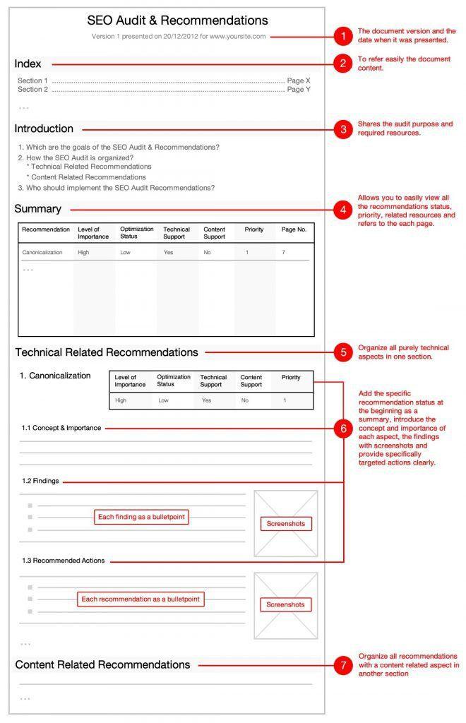 Audit Findings Template - cv01.billybullock.us