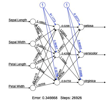 Using neural networks neuralnet in R to predict factor values ...