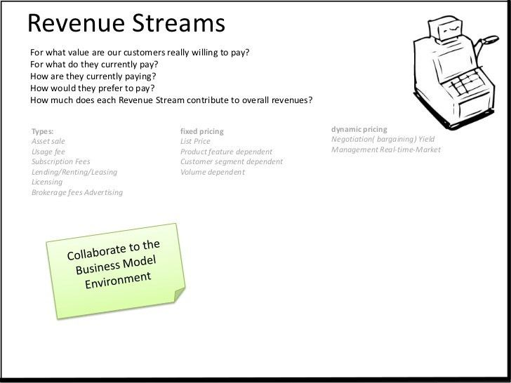 Business Model Templates English version 1.3