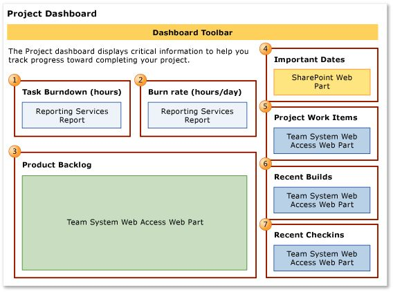 Project dashboard (Agile and CMMI) | Microsoft Docs