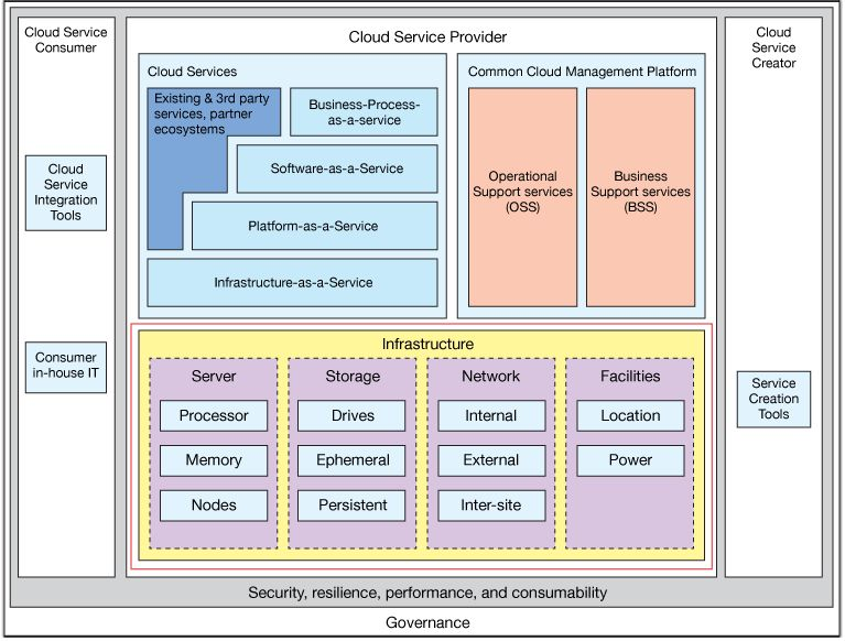 IBM cloud technologies: How they all fit together