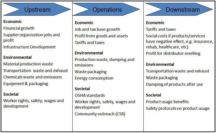 Triple Bottom Line Sustainability and Value Chain Analysis | The ...