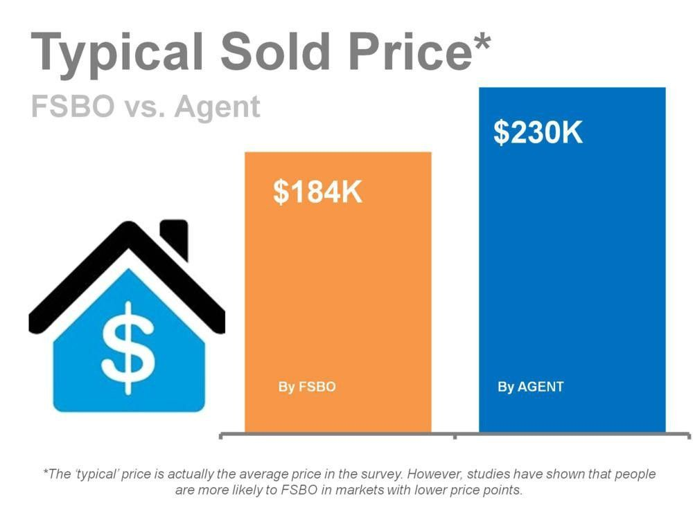 FSBO vs REALTOR - INFOGRAPHICS
