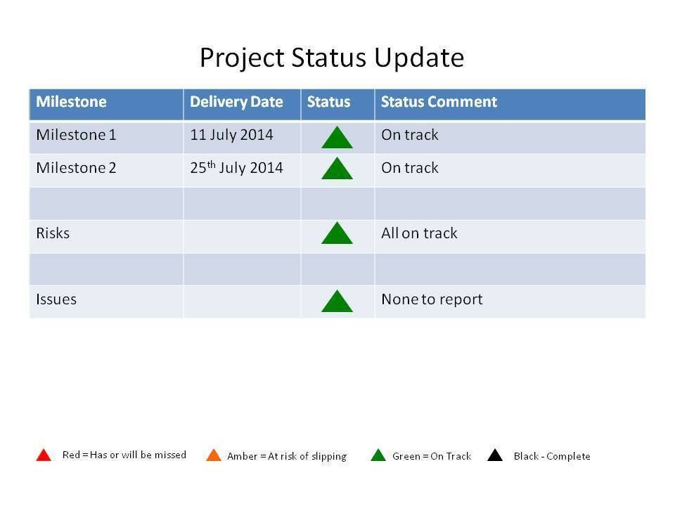 The value of weekly status reporting on projects - Project ...