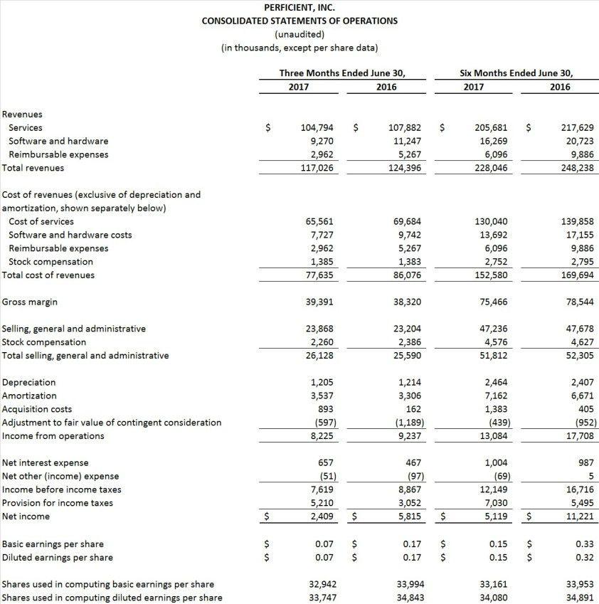 Perficient Reports Second Quarter 2017 Results   Perficient, Inc