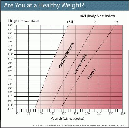 BMI Calculator and Chart for Adult Men and Women