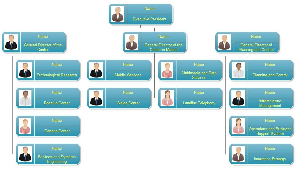 Organizational Chart | Org Charting