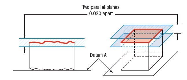 Parallelism | GD&T Basics
