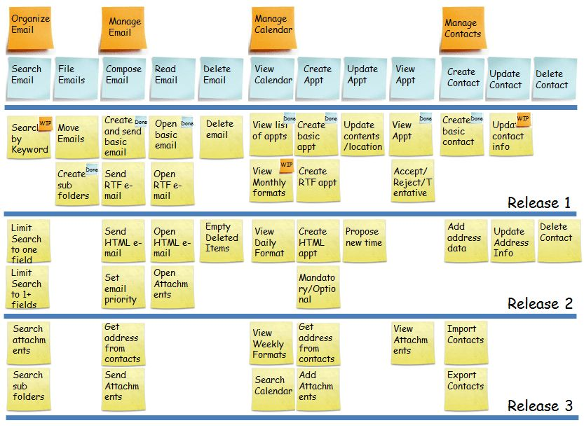 Best 25+ User story mapping ideas on Pinterest | User story ...