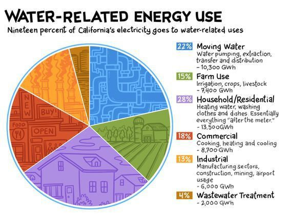 water-related energy use, pie chart with themed background ...