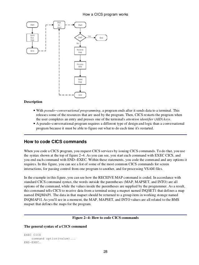 basic programming skills resume php developer resume sample ...
