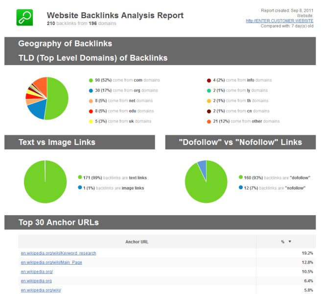Best Analysis Report Template Example of Website Backlinks with ...