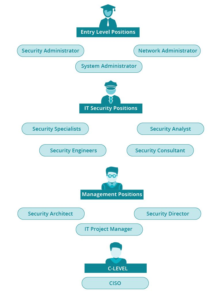 Learn How to Become a Security Architect | Roles & Responsibilities